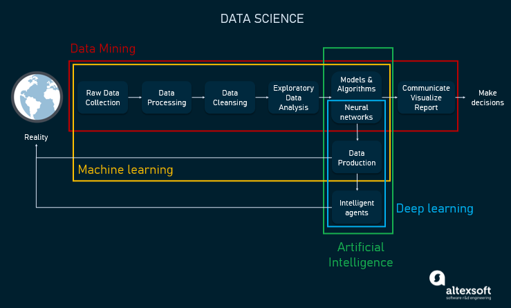 The illustration of relations between data science, machine learning, artificial intelligence, deep learning, and data mining