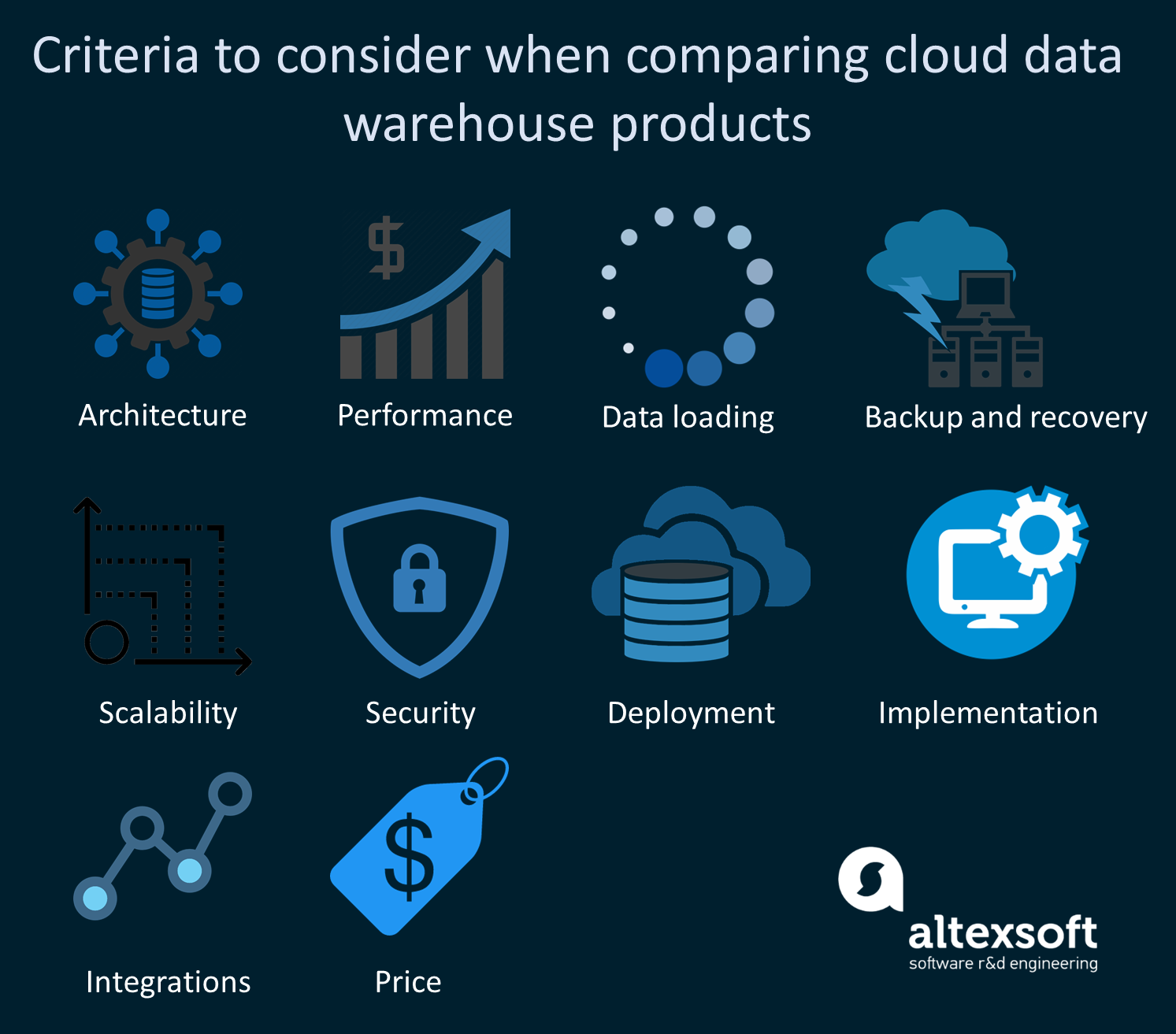 Criteria to consider when choosing cloud data warehouse products