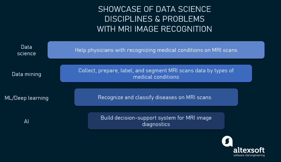 Data science disciplines illustrated by MRI image recognition