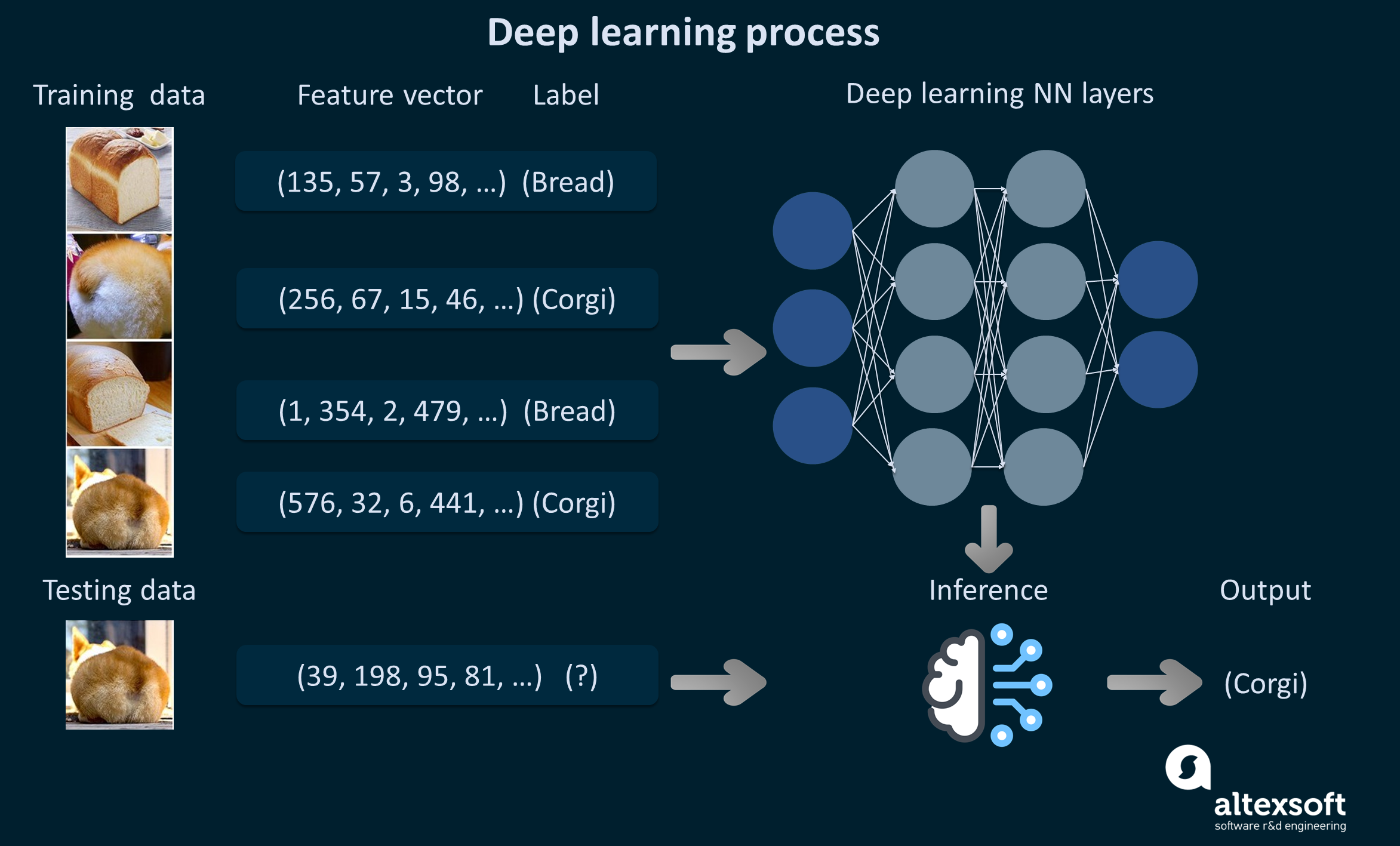 Deep learning process depiction