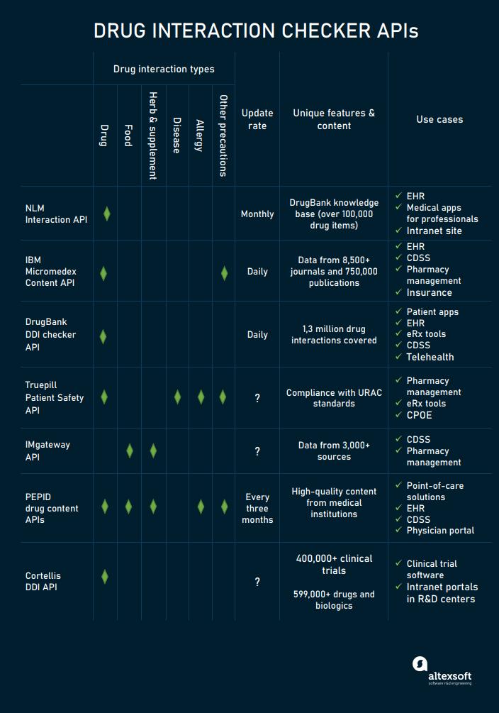 drug interaction checkers api compared