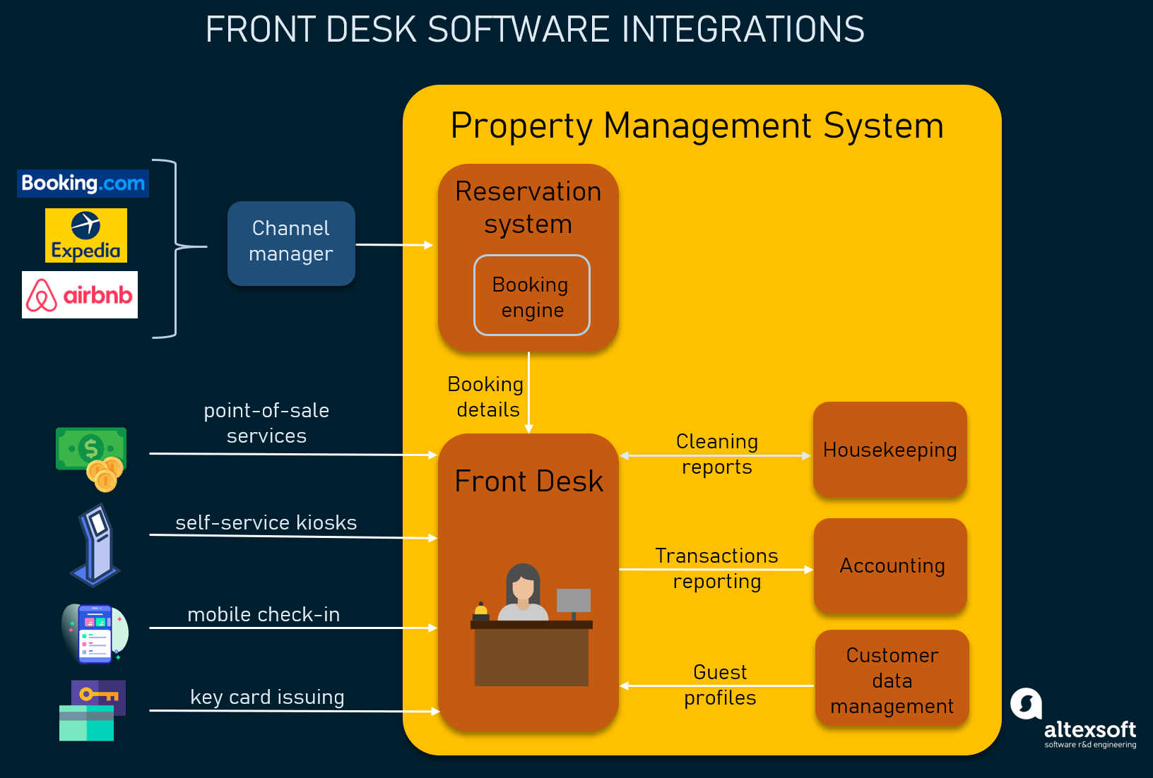 Integrations of a front desk software as a module of a property management system