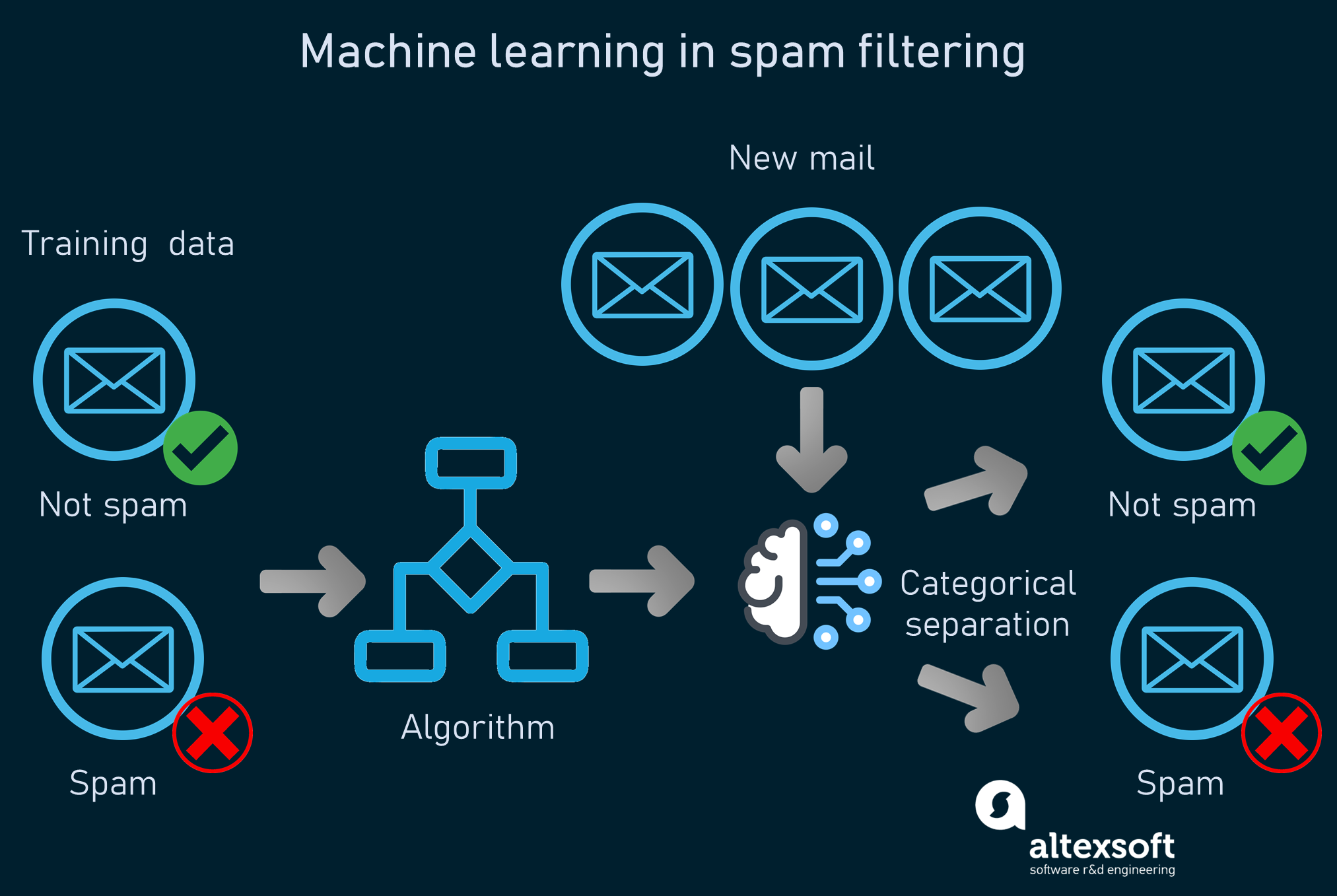 How machine learning works in spam detection