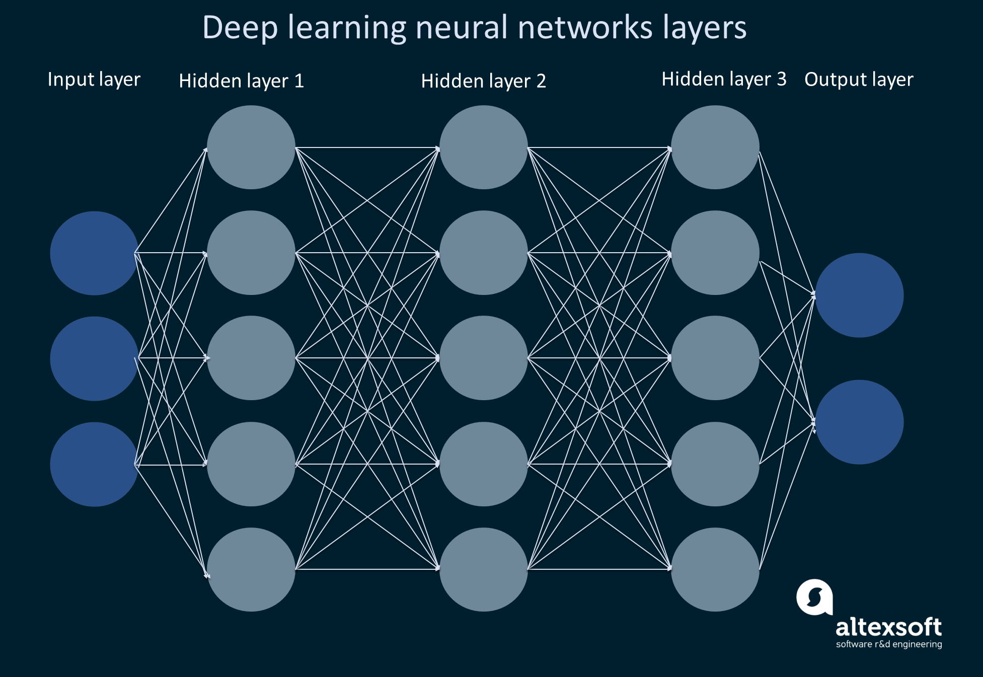 Illustration of deep learning neural networks with three hidden layers