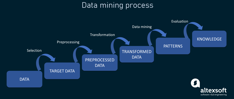 Outline illustrating data mining process steps