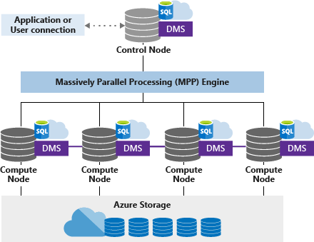 The depiction of Azure's MPP architecture