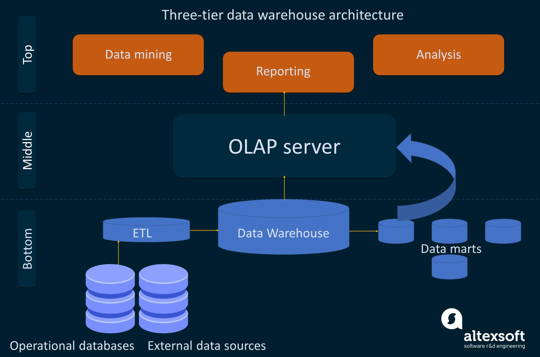 The three-tier data warehouse architecture
