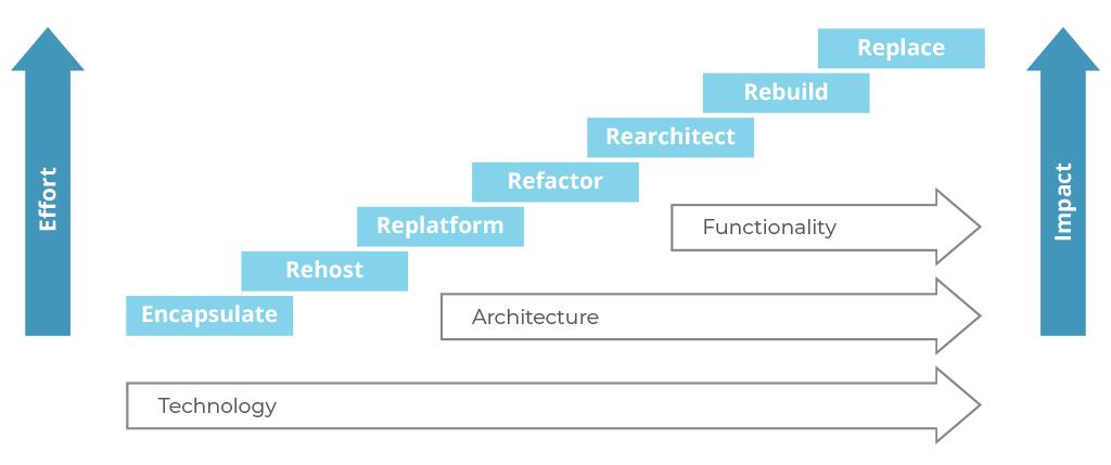 software modernization techniques