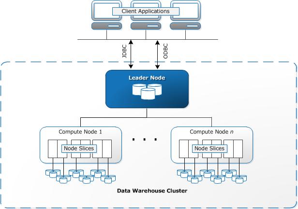 Illustration of Amazon Redshift warehouse architecture