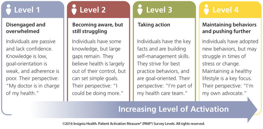 levels of activation
