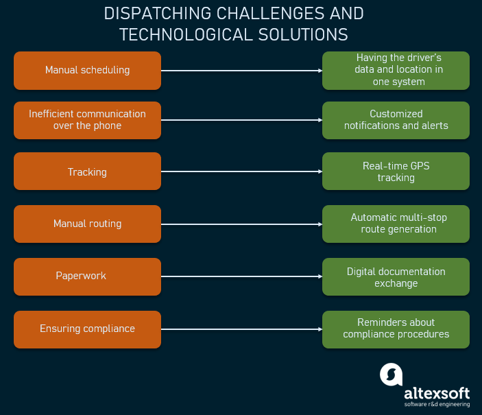 Dispatching challenges and software benefits