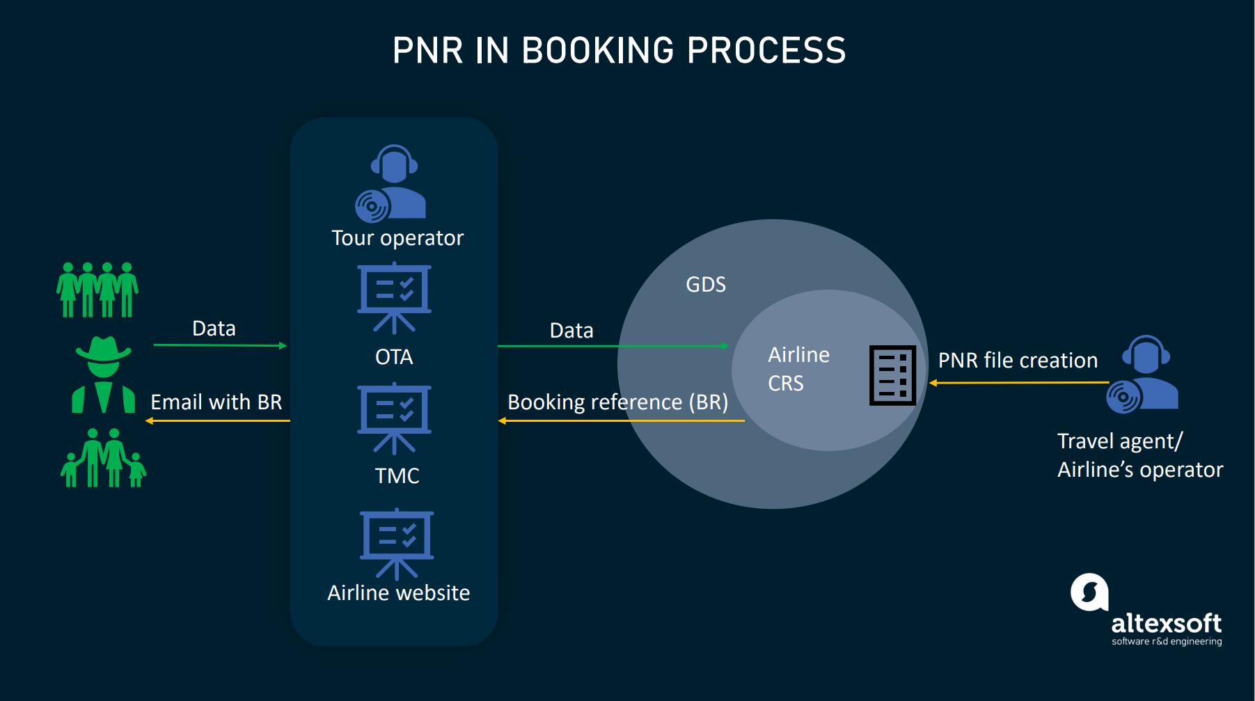 PNR inb flight booking process