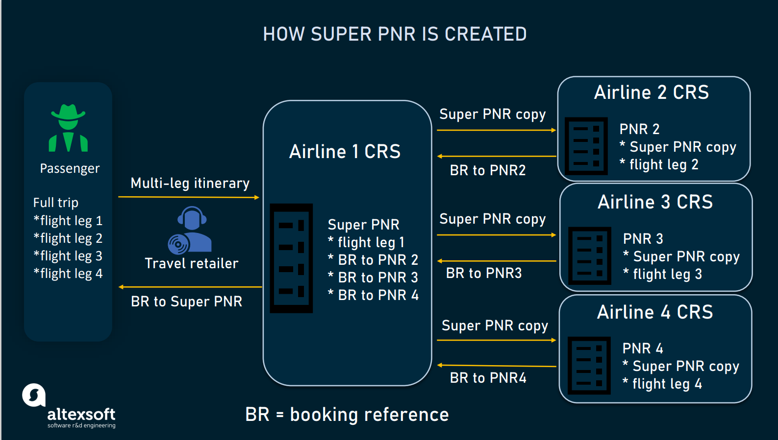 How Super PNR is generated
