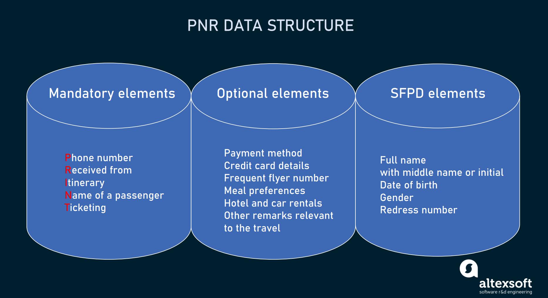 PNR file data elements