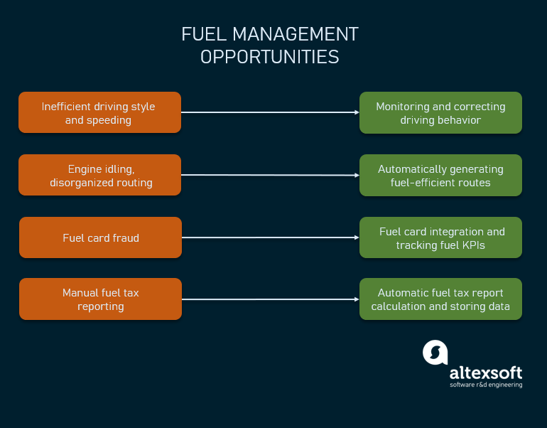 fuel management opportunities