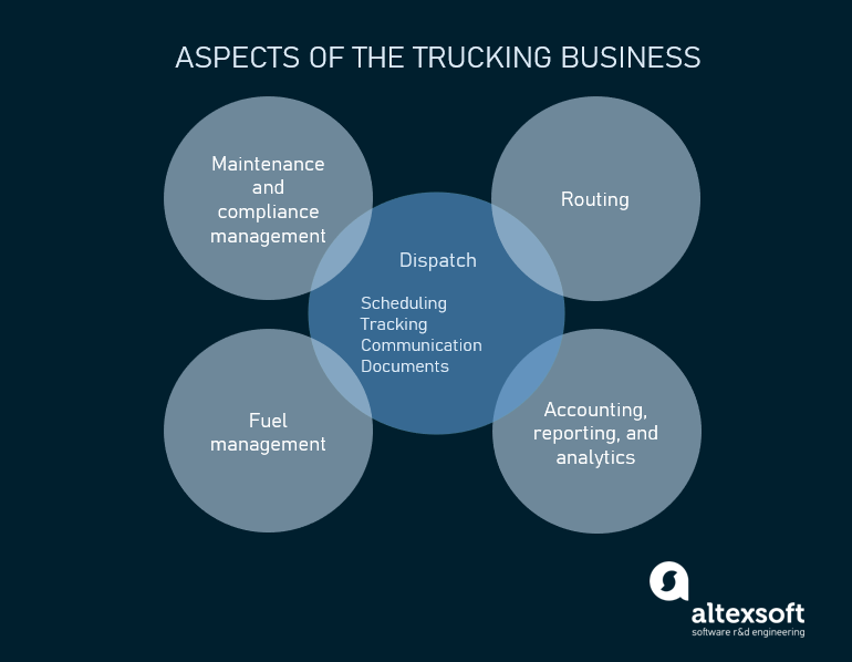 main aspects of the trucking business