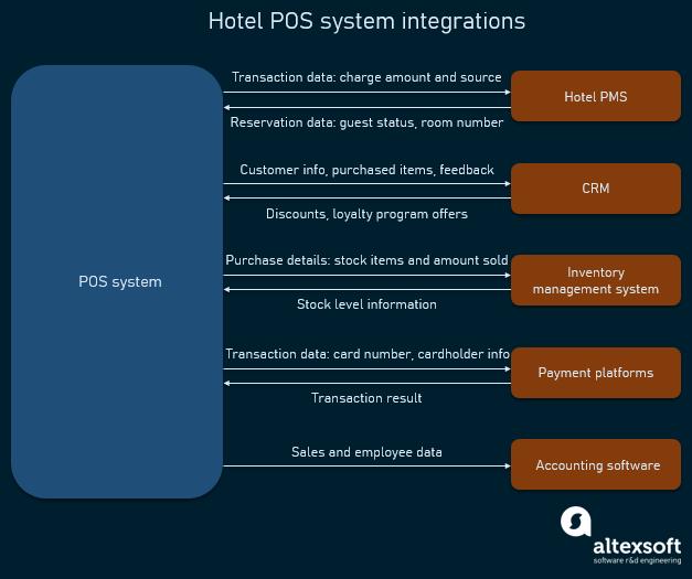 hotel pos system integration