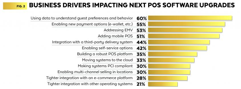 reasons for pos upgrades