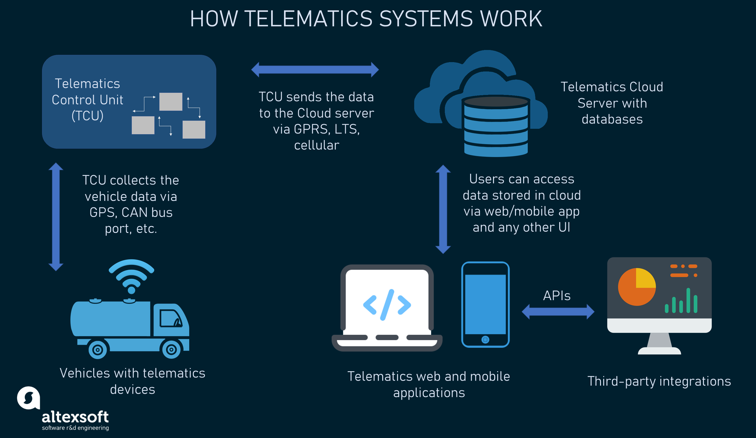 The working principle of telematics systems