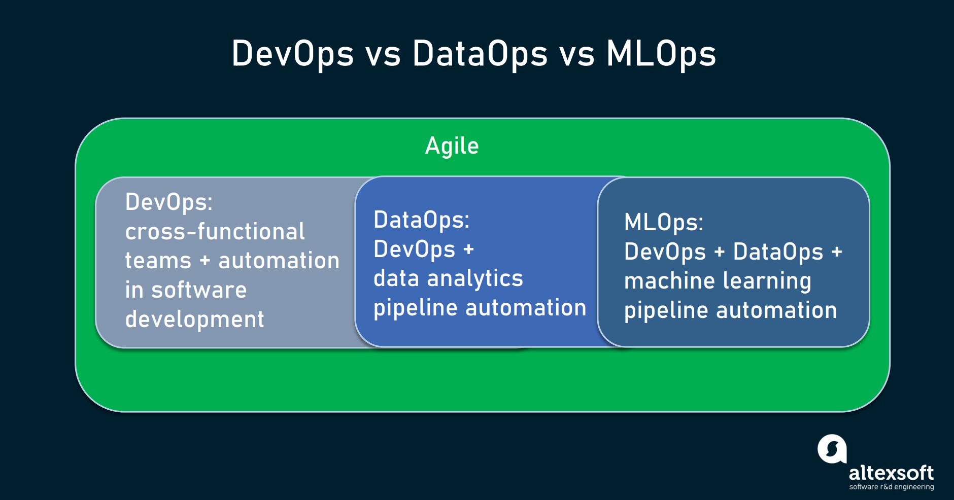 DevOps vs DataOps vs MLOps comparison