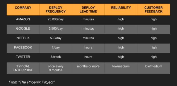 How DevOps boosted deploy freaquency in Amazon, Google, and Netflix