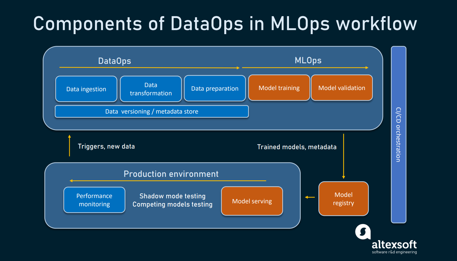 What MLOps has in common with DataOps.