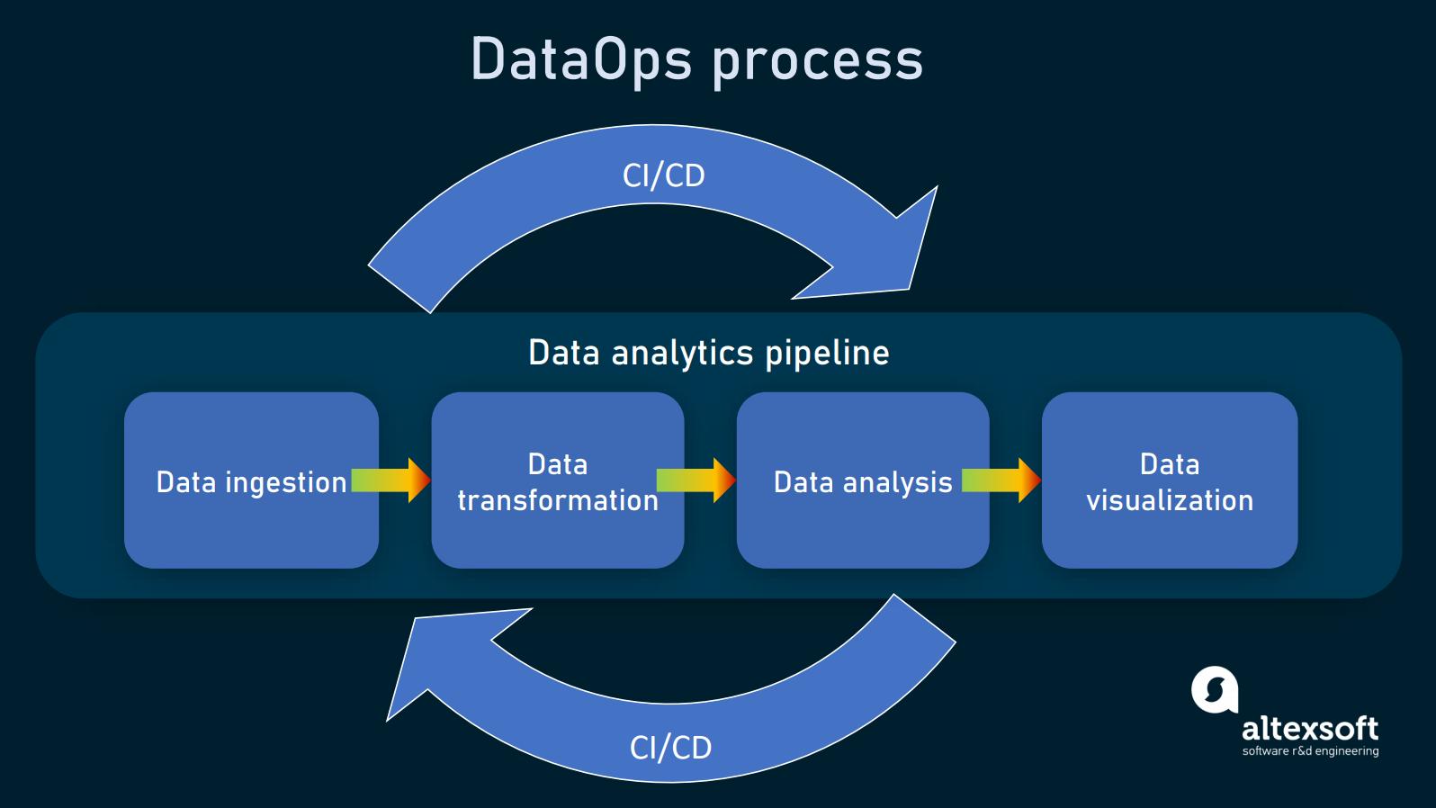 Data analytics pipeline