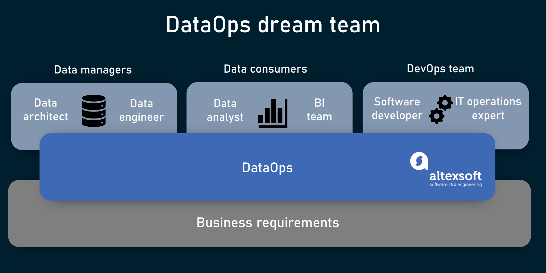 DataOps team structure