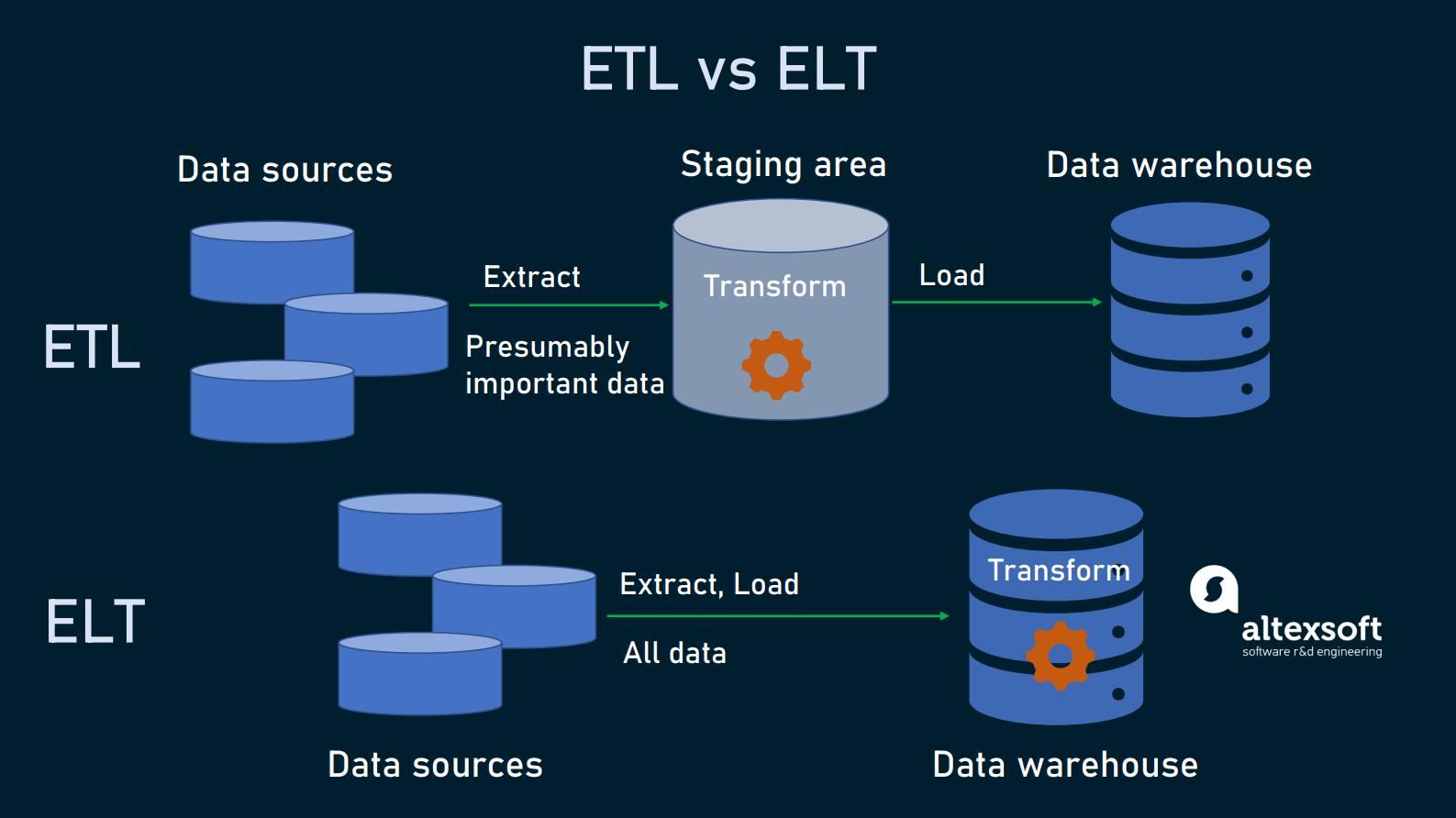 ETL and ELT