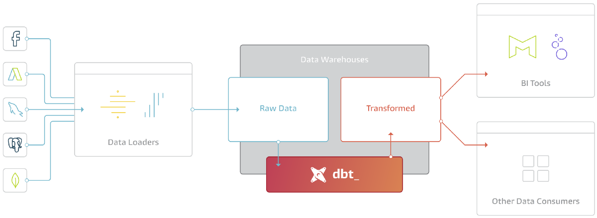dbt for data transformations