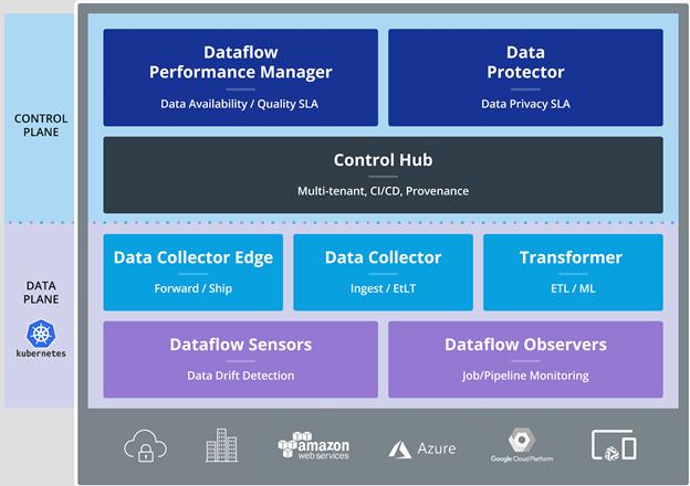 Streamsets dataops platform architecture