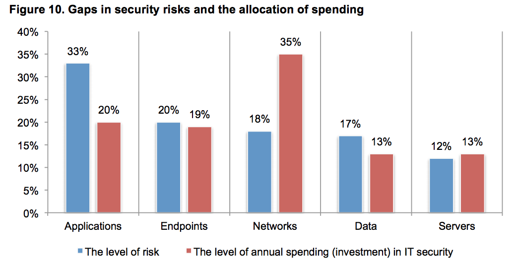 gaps in security risks and spending