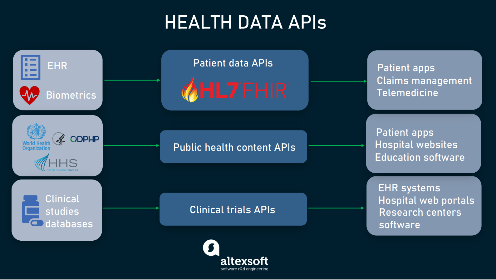 Health data apis and use cases
