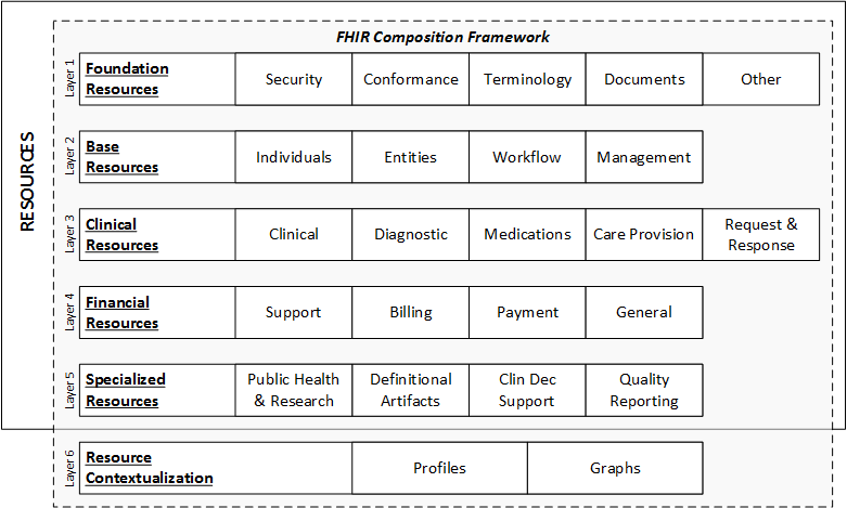 FHIR standard data layers and resources