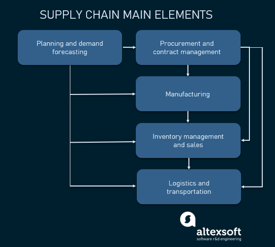 supple chain main elements