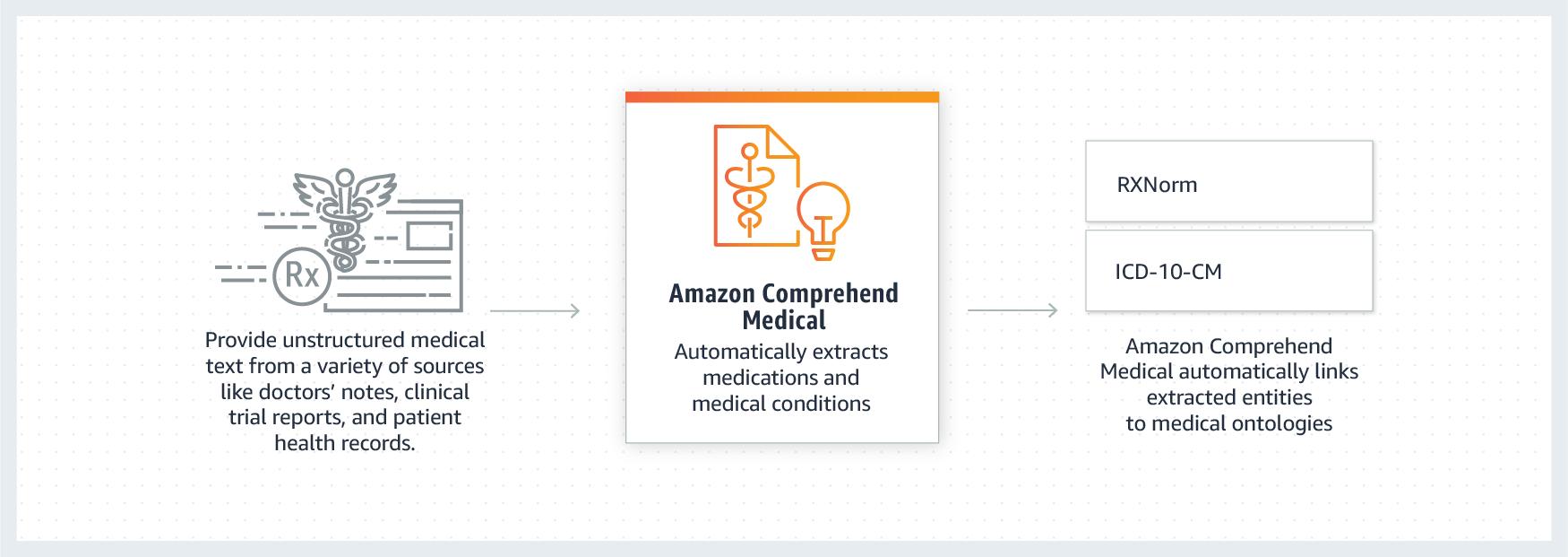 Amazon Comprehend Medical workflow
