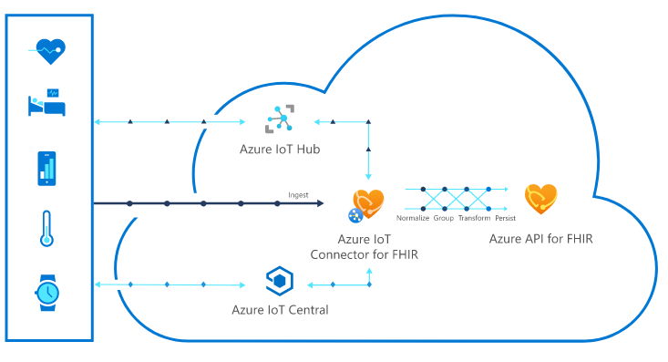 Azure IoT Connector converts biometric data from medical devices into FHIR.