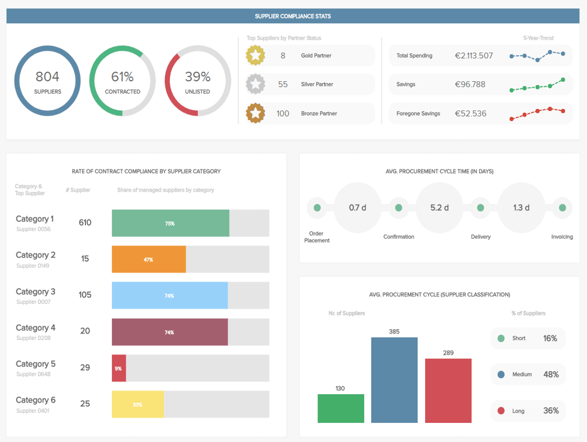 procurement dashboard interface