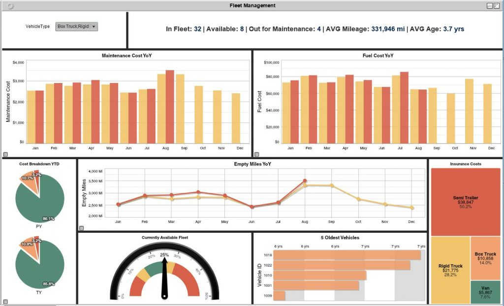 Fleet management analytics dashboard