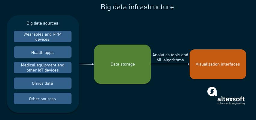 healthcare big data infrastructure