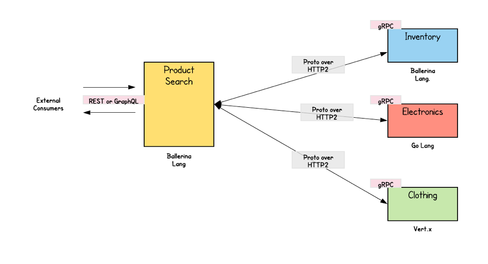 grpc microservices