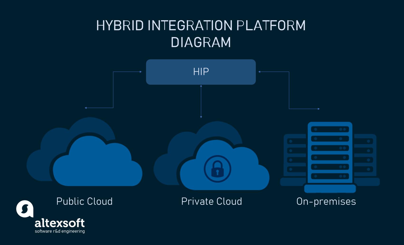 Hybrid integration platform diagram