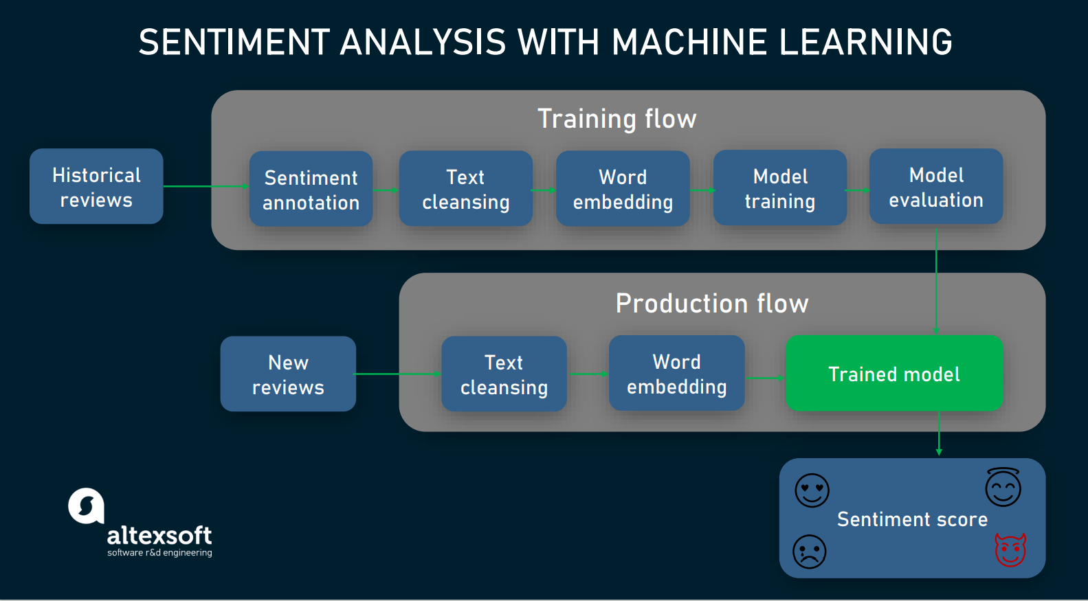machine learning in sentiment analysis