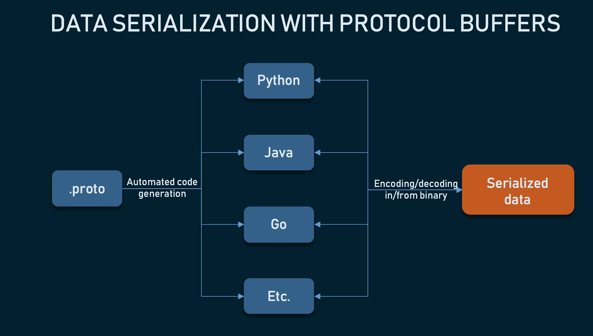Protocol buffers