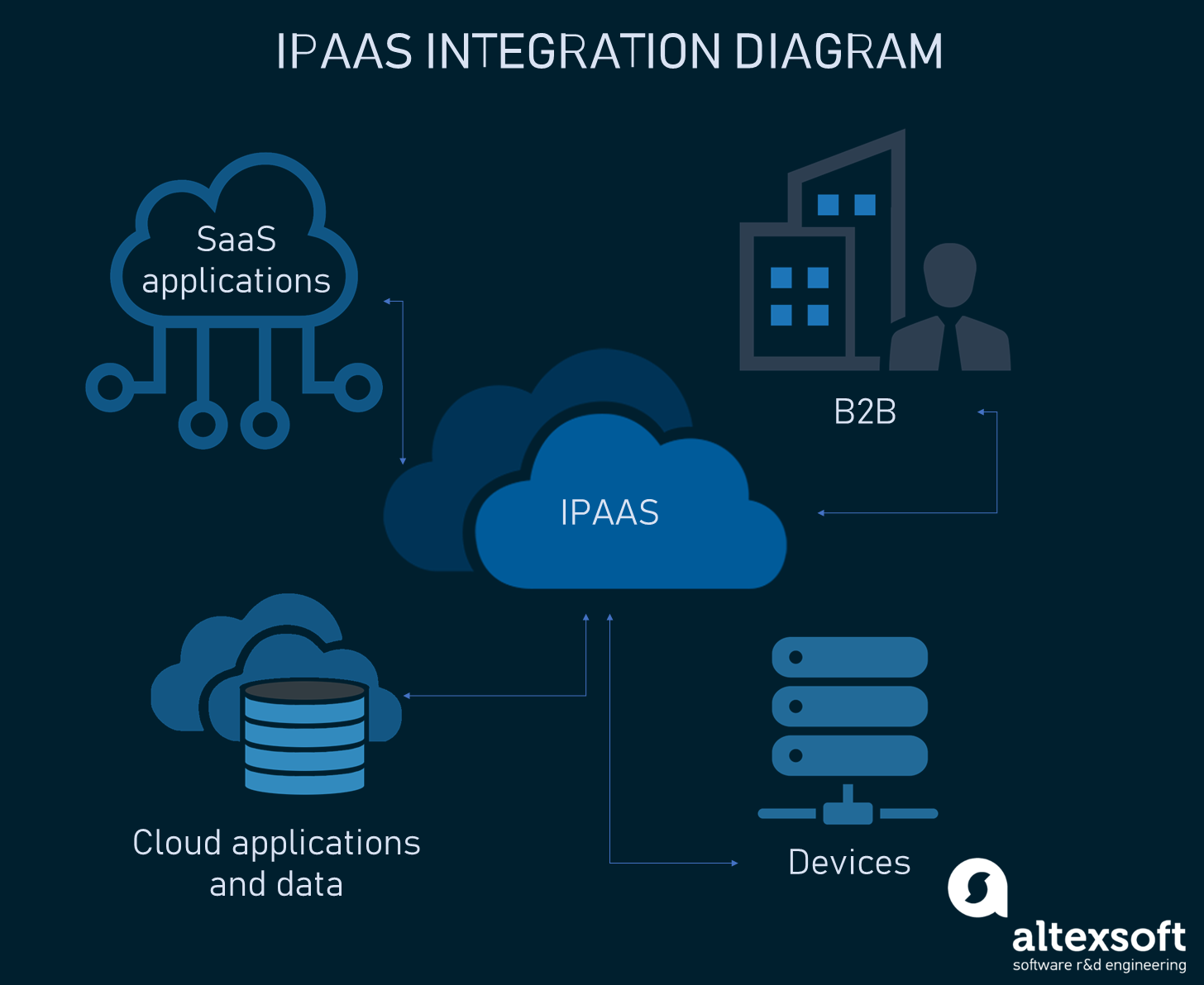 Simplified illustration of possible iPaaS connections