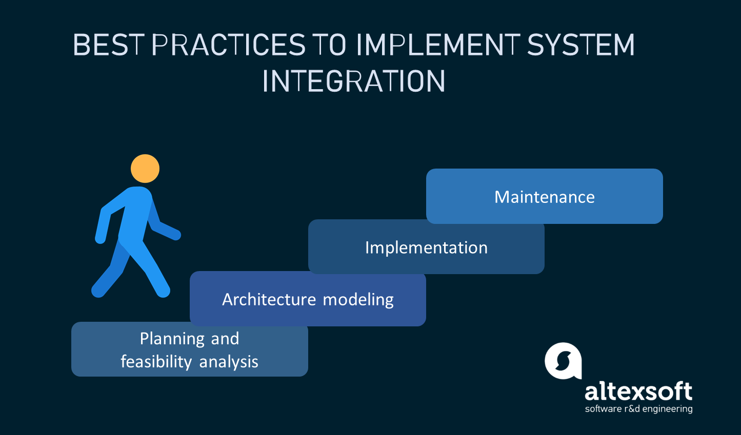 Steps to take to implement system integration
