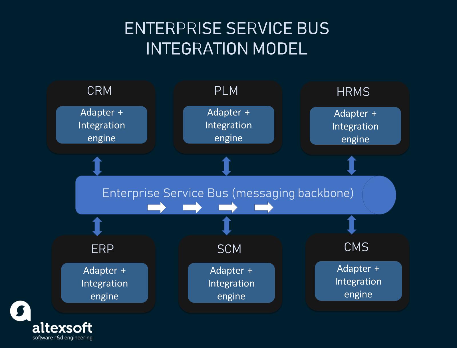 The enterprise service bus integration architecture