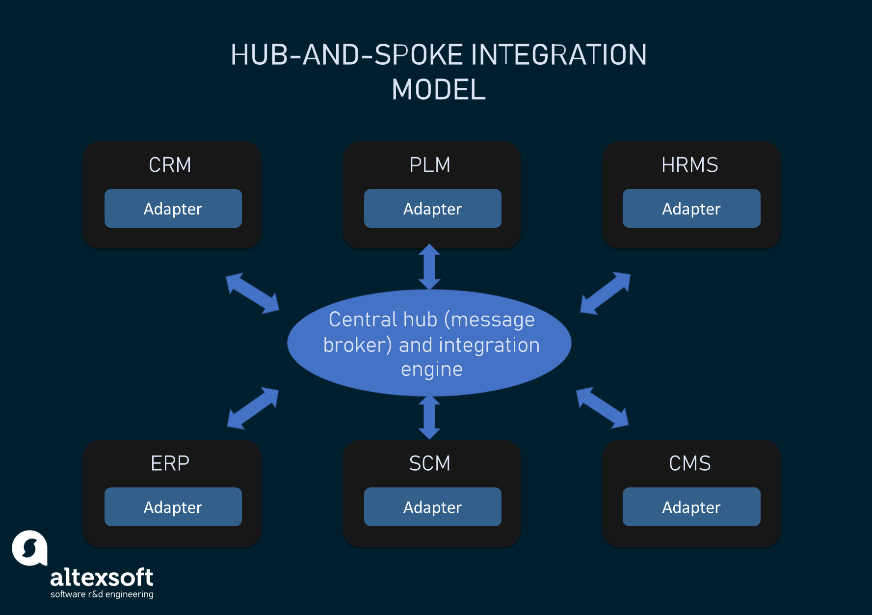 The hub-and-spoke integration architecture