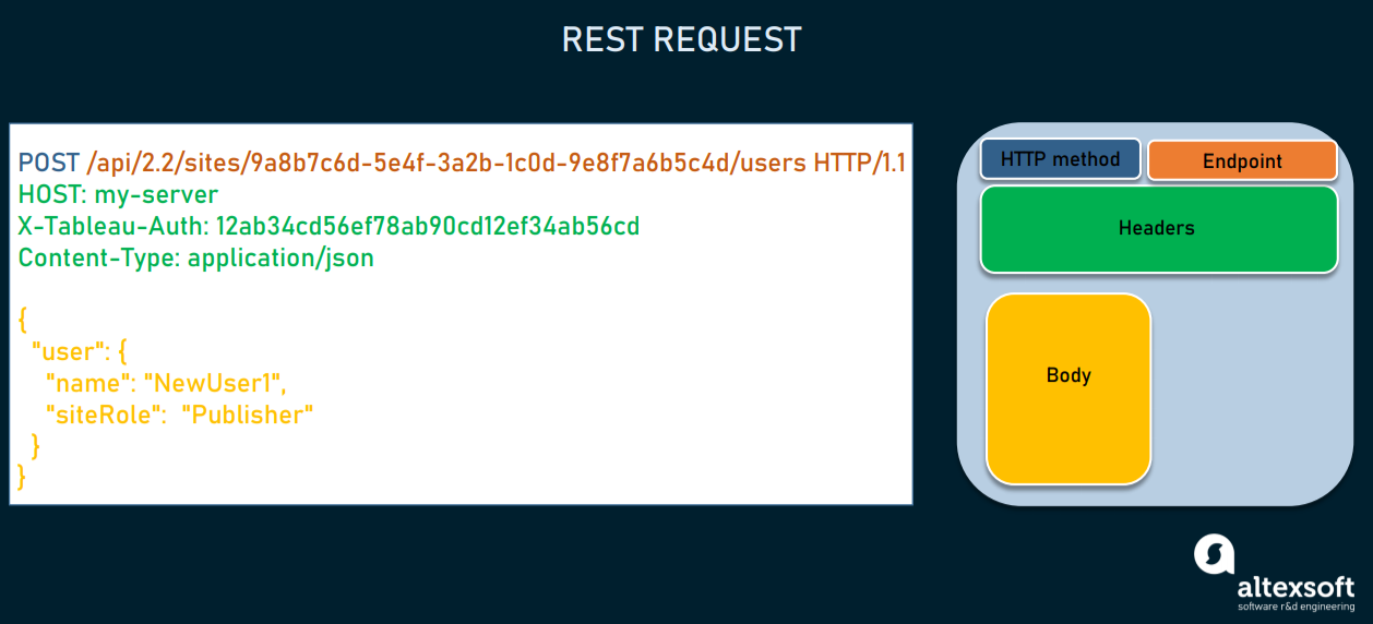 REST request structure