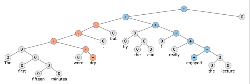 Stanford sentiment treebank an example of a parse tree